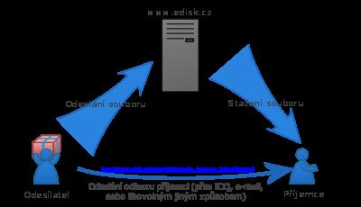 Ilustrace: Použití E-disku